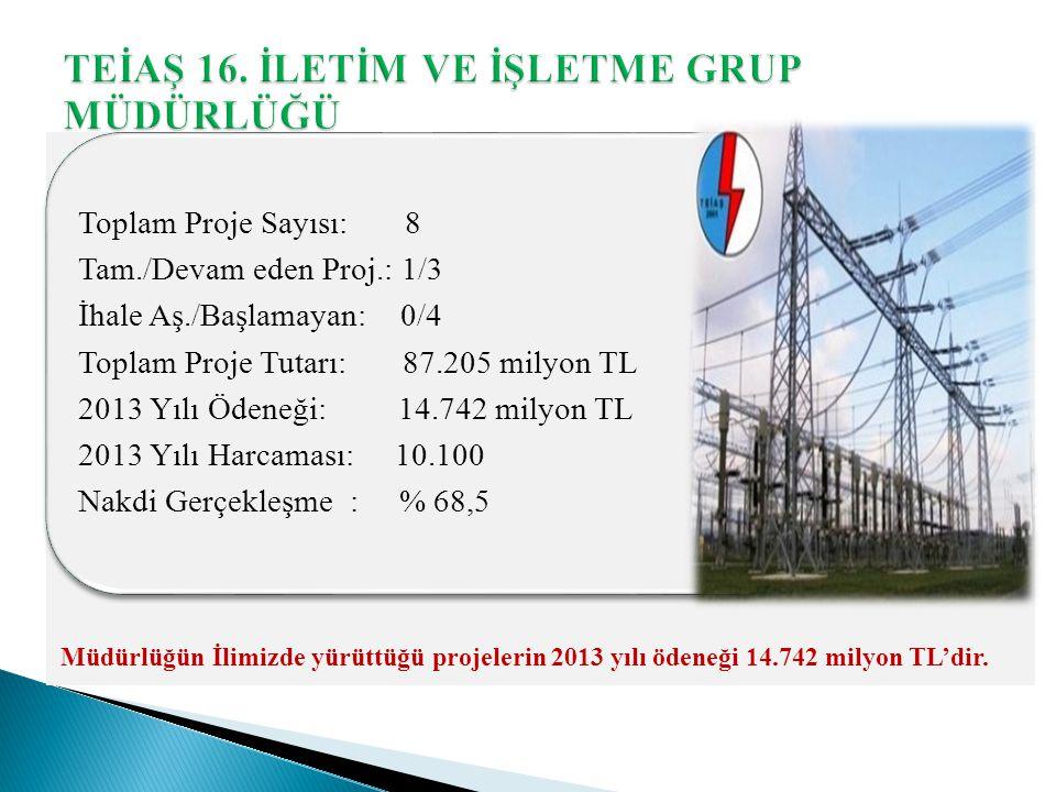 Toplam Proje Sayısı: 8 Tam./Devam eden Proj.: 1/3 İhale Aş./Başlamayan: 0/4 Toplam Proje Tutarı: 87.205 milyon TL 2013 Yılı Ödeneği: 14.742 milyon TL 2013 Yılı Harcaması: 10.100 Nakdi Gerçekleşme : % 68,5 Müdürlüğün İlimizde yürüttüğü projelerin 2013 yılı ödeneği 14.742 milyon TL'dir.