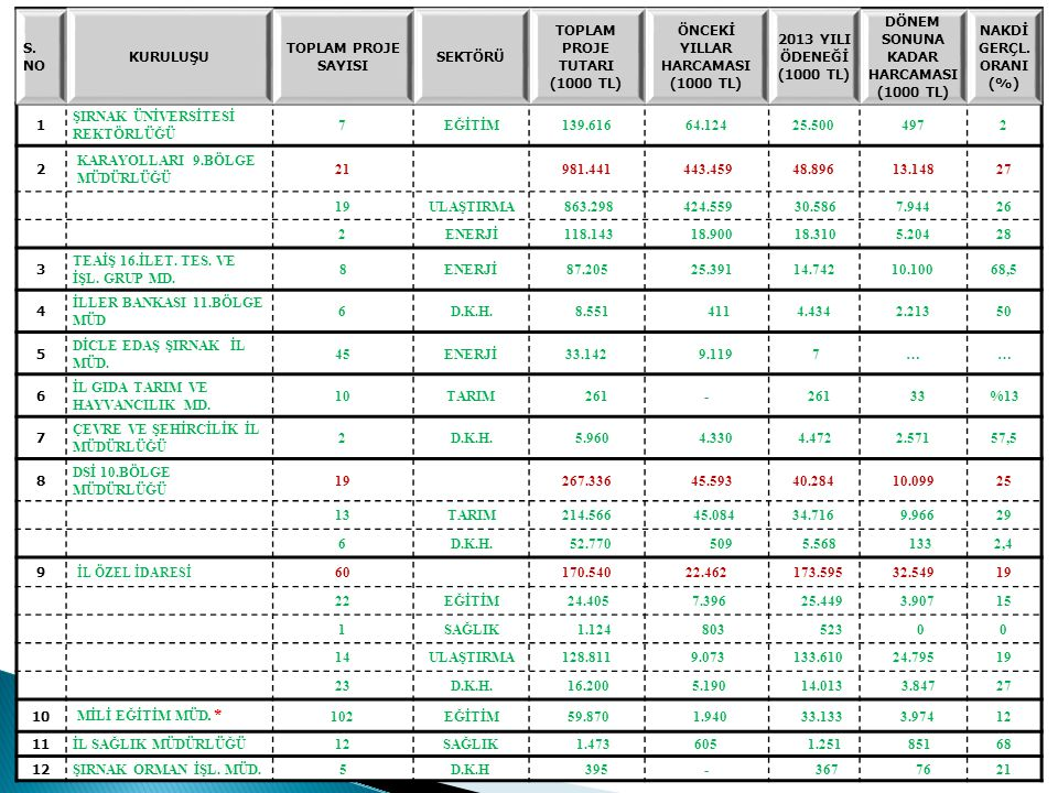 S. NO KURULUŞU TOPLAM PROJE SAYISI SEKTÖRÜ TOPLAM PROJE TUTARI (1000 TL) ÖNCEKİ YILLAR HARCAMASI (1000 TL) 2013 YILI ÖDENEĞİ (1000 TL) DÖNEM SONUNA KA