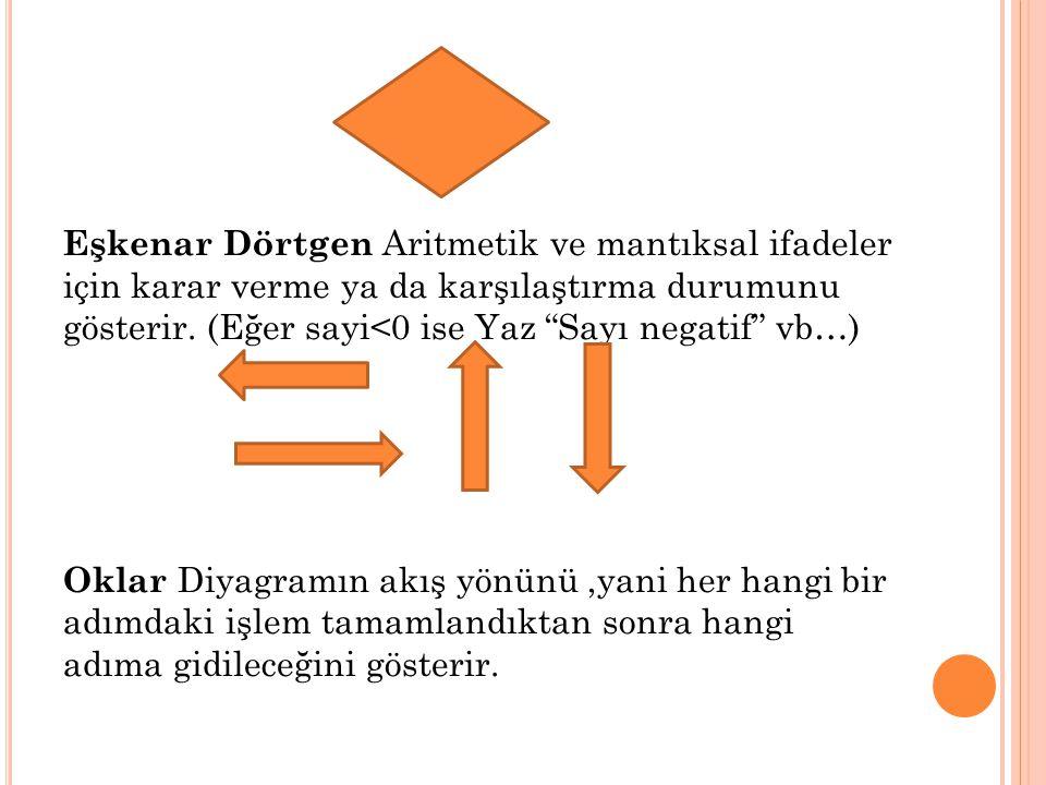 Dikdörtgen Hesaplama ya da değerin değişkene aktarımını gösterir. (A=A+1, Final=100 vb..)