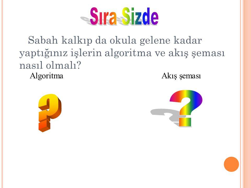 BAŞLA BİTİR Öğretmen Algoritma ve Akış şemasını anlattı Algoritma Ve Akış Şeması anlaşıldı mı ? evet hayır Öğretmen Algoritma ve Akış şemasını anlattı