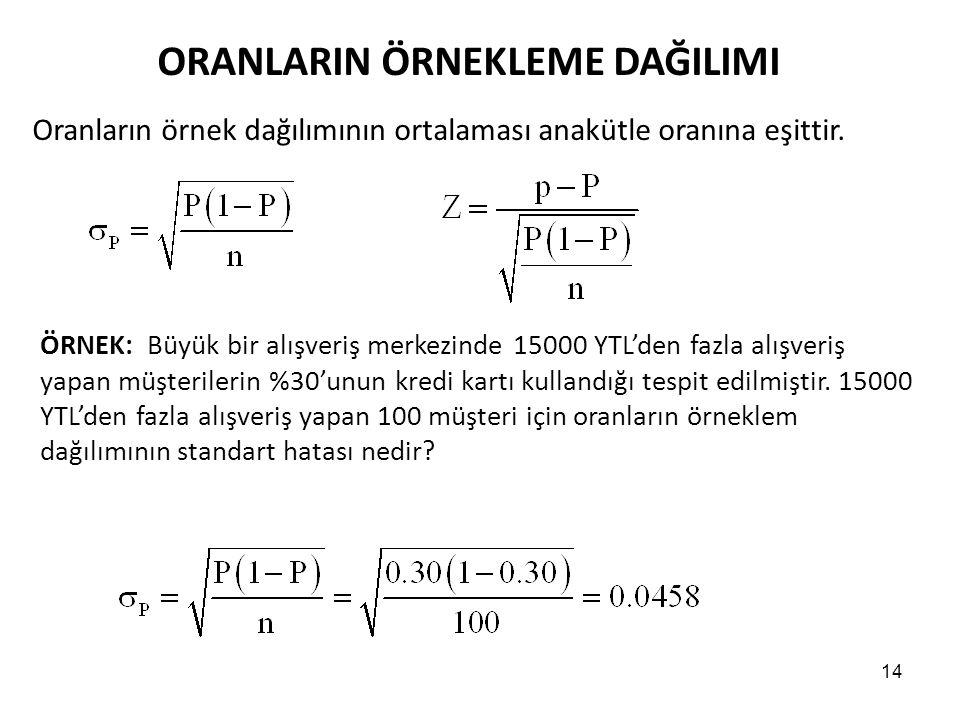 14 ORANLARIN ÖRNEKLEME DAĞILIMI Oranların örnek dağılımının ortalaması anakütle oranına eşittir.