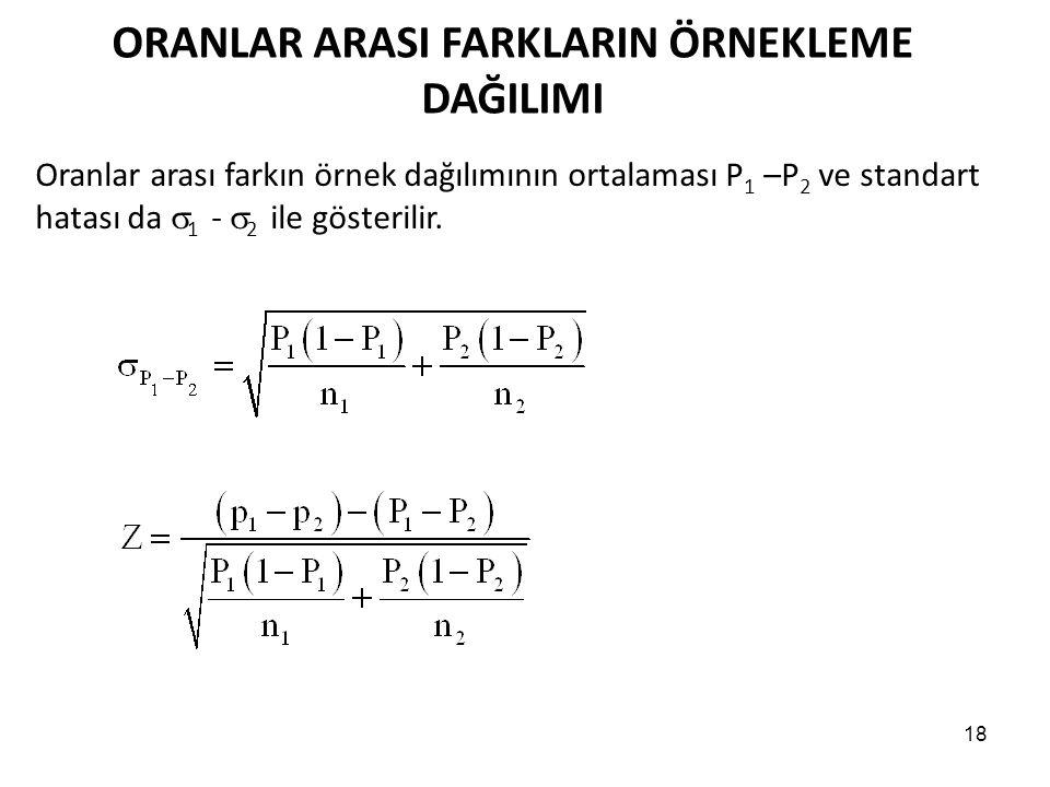 18 ORANLAR ARASI FARKLARIN ÖRNEKLEME DAĞILIMI Oranlar arası farkın örnek dağılımının ortalaması P 1 –P 2 ve standart hatası da  1 -  2 ile gösterilir.