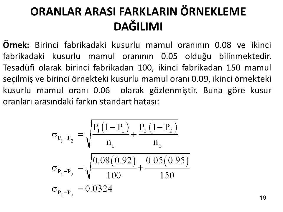 19 ORANLAR ARASI FARKLARIN ÖRNEKLEME DAĞILIMI Örnek: Birinci fabrikadaki kusurlu mamul oranının 0.08 ve ikinci fabrikadaki kusurlu mamul oranının 0.05 olduğu bilinmektedir.