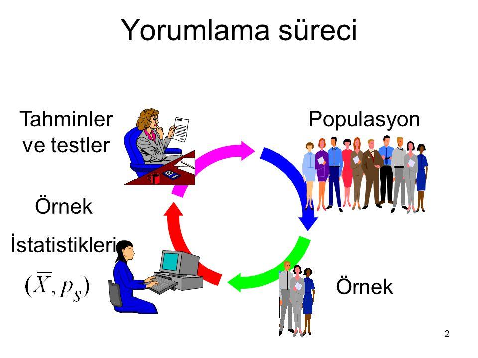 2 Yorumlama süreci Populasyon Örnek İstatistikleri Tahminler ve testler