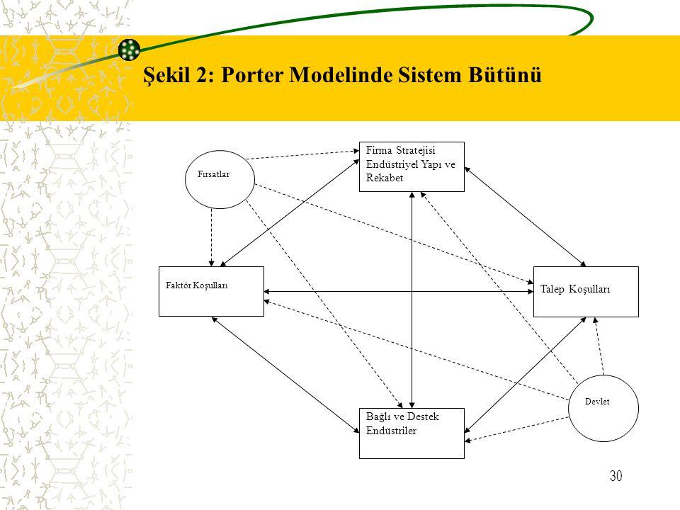 30 Firma Stratejisi Endüstriyel Yapı ve Rekabet Faktör Koşulları Talep Koşulları Bağlı ve Destek Endüstriler Devlet Fırsatlar Şekil 2: Porter Modelind