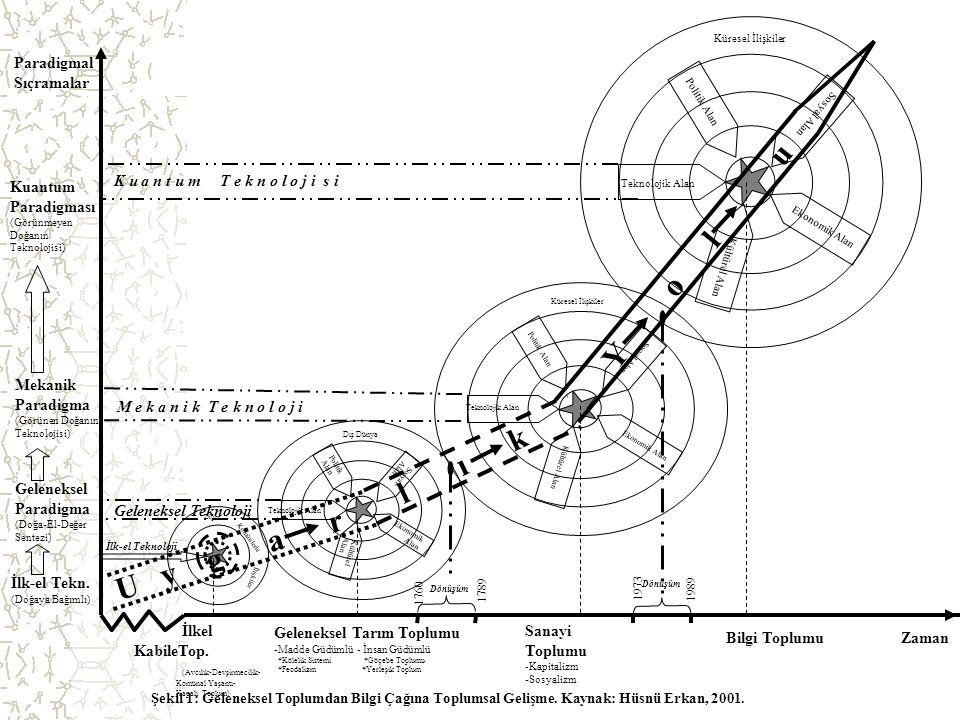 6 Zaman Paradigmal Sıçramalar Şekil 1: Geleneksel Toplumdan Bilgi Çağına Toplumsal Gelişme. Kaynak: Hüsnü Erkan, 2001. Politik Alan Sosyal Alan Kültür