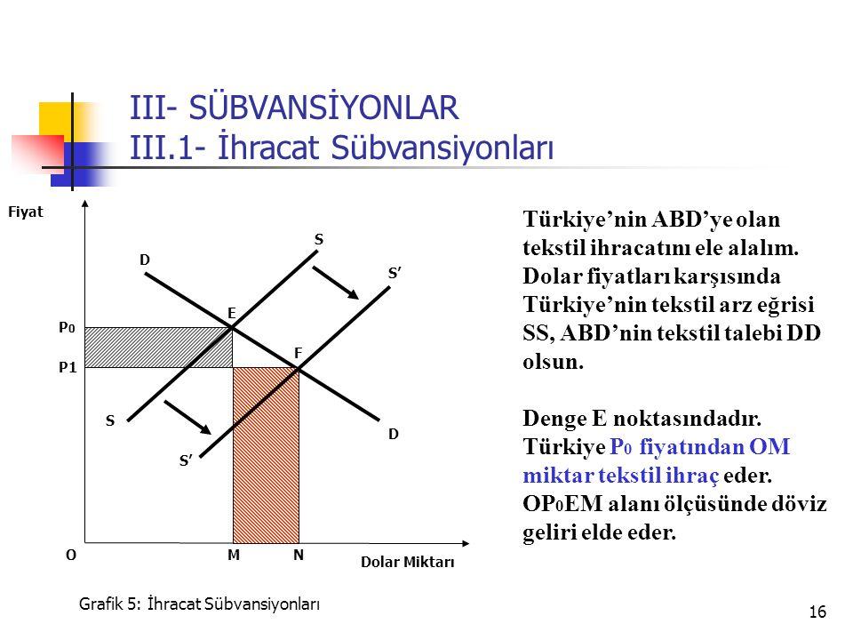 16 S P0P0 P1 Dolar Miktarı Fiyat Grafik 5: İhracat Sübvansiyonları E D NM Türkiye'nin ABD'ye olan tekstil ihracatını ele alalım. Dolar fiyatları karşı
