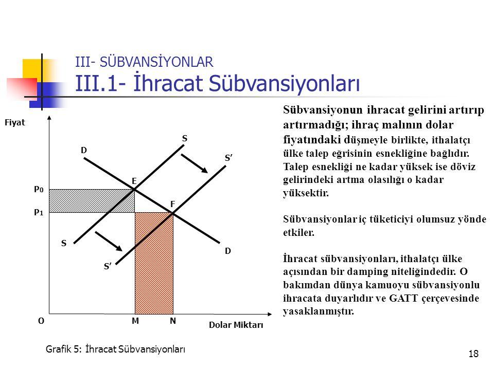 18 S P0P0 P1P1 Dolar Miktarı Fiyat Grafik 5: İhracat Sübvansiyonları E D NM Sübvansiyonun ihracat gelirini artırıp artırmadığı; ihraç malının dolar fi
