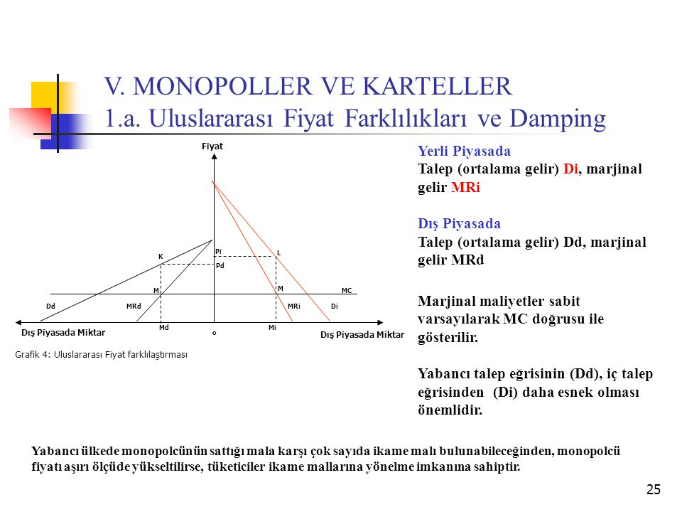 25 Dış Piyasada Miktar Md K M Fiyat Grafik 4: Uluslararası Fiyat farklılaştırması o Pi Dd L M MRi Dış Piyasada Miktar Pd Mi Di MC MRd Yerli Piyasada T