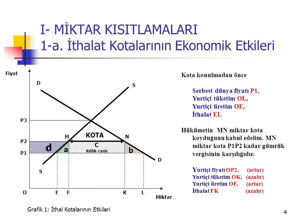 4 d b I- MİKTAR KISITLAMALARI 1-a. İthalat Kotalarının Ekonomik Etkileri S P3 D D P2 Miktar Fiyat Grafik 1: İthal Kotalarının Etkileri K P1 FLE C Kıtl