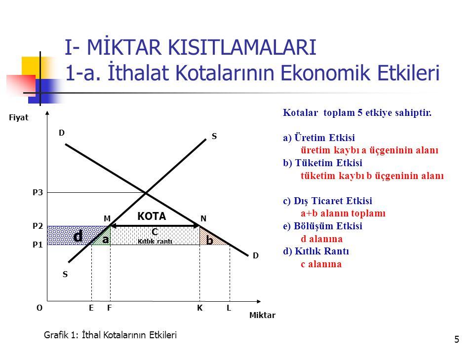5 d b I- MİKTAR KISITLAMALARI 1-a. İthalat Kotalarının Ekonomik Etkileri S P3 D D P2 Miktar Fiyat Grafik 1: İthal Kotalarının Etkileri K P1 FLE C Kıtl