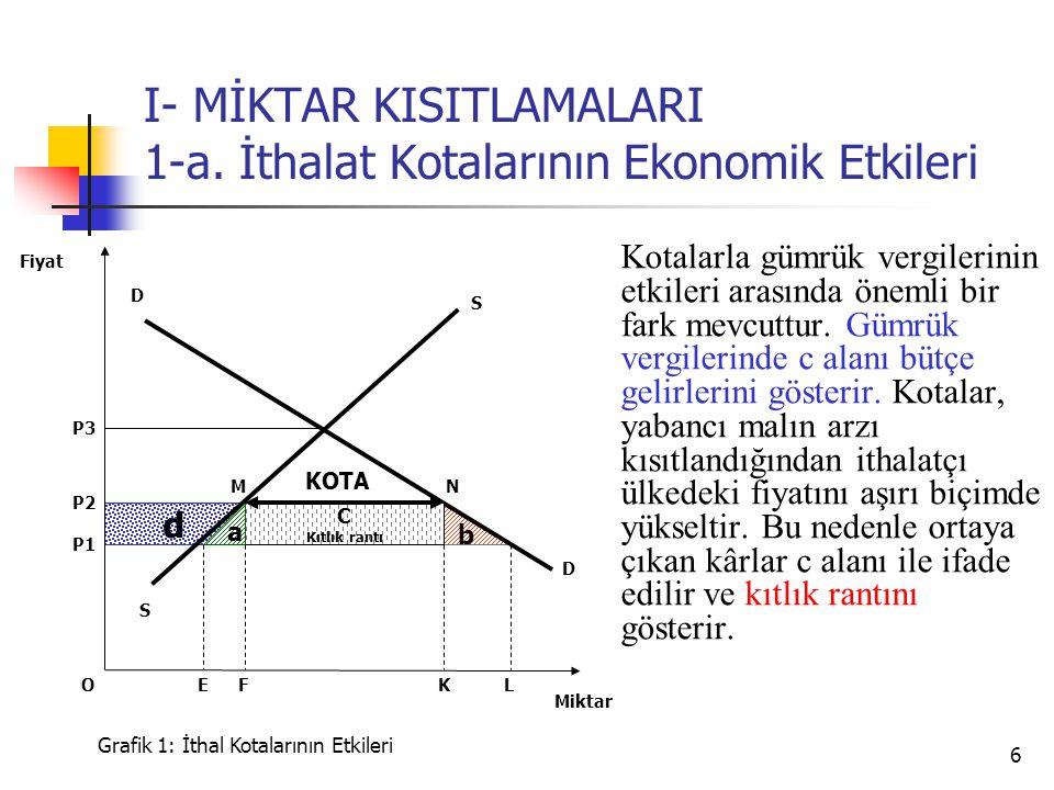 6 d b I- MİKTAR KISITLAMALARI 1-a. İthalat Kotalarının Ekonomik Etkileri S P3 D D P2 Miktar Fiyat Grafik 1: İthal Kotalarının Etkileri K P1 FLE C Kıtl