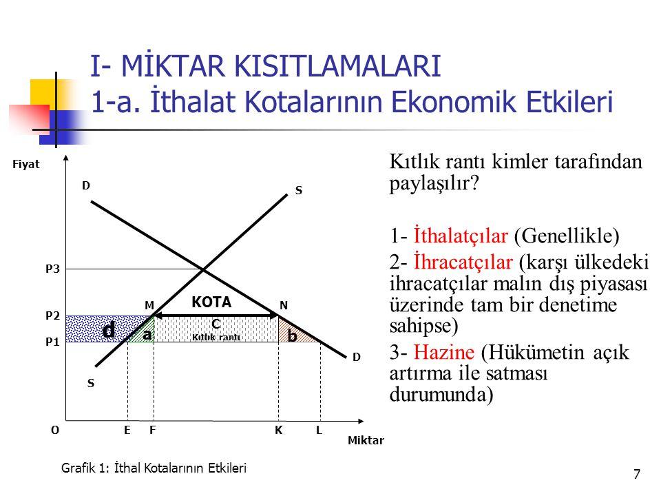 7 d b I- MİKTAR KISITLAMALARI 1-a. İthalat Kotalarının Ekonomik Etkileri S P3 D D P2 Miktar Fiyat Grafik 1: İthal Kotalarının Etkileri K P1 FLE C Kıtl
