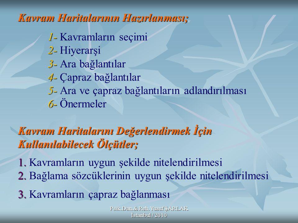 Psik.Dan.& Reh.Yusuf ŞARLAK İstanbul / 2010 Kavram Haritalarının Hazırlanması; 1- 2- 3- 4- 5- 6- Kavram Haritalarını Değerlendirmek İçin Kullanılabile