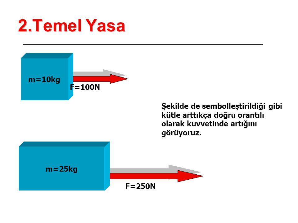 2.Temel Yasa m=10kg F=100N m=25kg F=250N Şekilde de sembolleştirildiği gibi kütle arttıkça doğru orantılı olarak kuvvetinde artığını görüyoruz.
