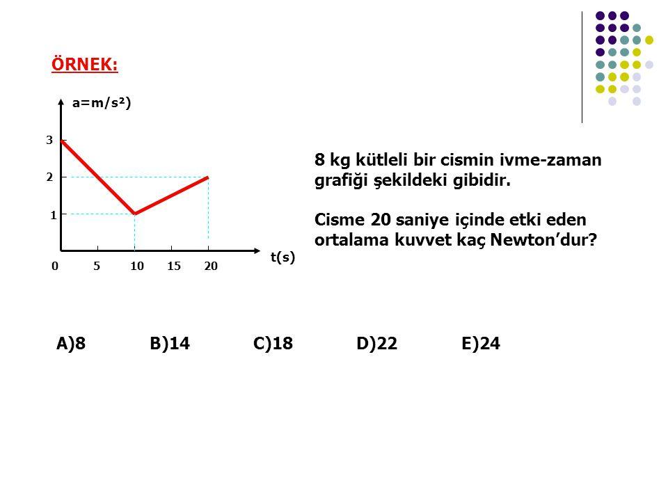 ÖRNEK: 51015200 1 2 3 a=m/s²) t(s) 8 kg kütleli bir cismin ivme-zaman grafiği şekildeki gibidir.