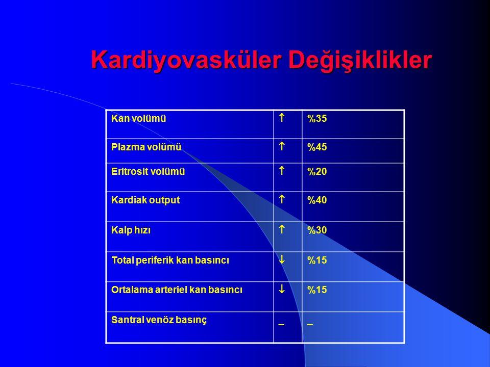 Kardiyovasküler Değişiklikler Kardiyovasküler Değişiklikler Kan volümü  %35 Plazma volümü  %45 Eritrosit volümü  %20 Kardiak output  %40 Kalp hızı