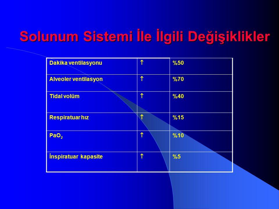Solunum Sistemi İle İlgili Değişiklikler Solunum Sistemi İle İlgili Değişiklikler Dakika ventilasyonu  %50 Alveoler ventilasyon  %70 Tidal volüm  %