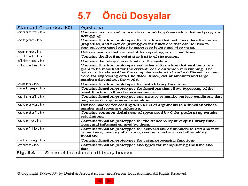 © Copyright 1992–2004 by Deitel & Associates, Inc. and Pearson Education Inc. All Rights Reserved. 5.7Öncü Dosyalar