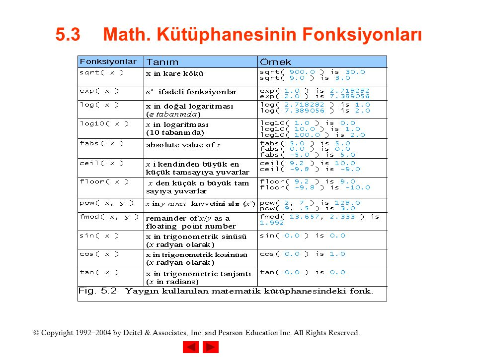© Copyright 1992–2004 by Deitel & Associates, Inc. and Pearson Education Inc. All Rights Reserved. 5.3Math. Kütüphanesinin Fonksiyonları