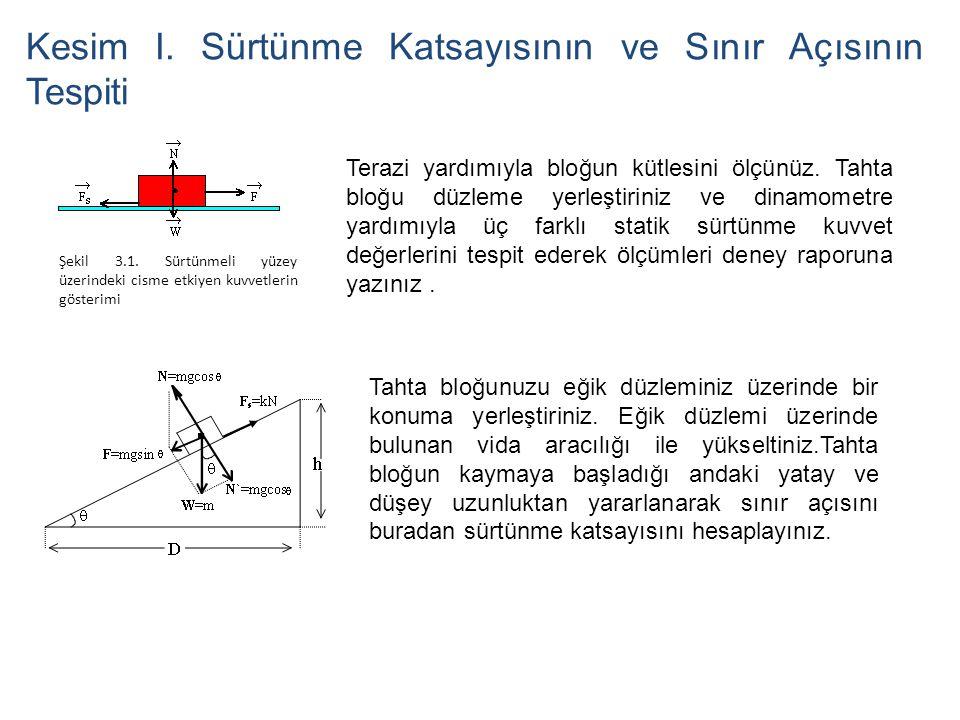 Kesim I. Sürtünme Katsayısının ve Sınır Açısının Tespiti Şekil 3.1. Sürtünmeli yüzey üzerindeki cisme etkiyen kuvvetlerin gösterimi Terazi yardımıyla