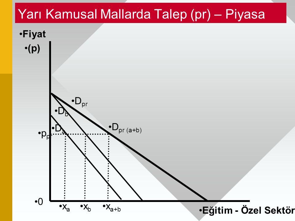Yarı Kamusal Mallarda Talep (pr) – Piyasa 0 Fiyat (p) Eğitim - Özel Sektör x b D pr (a+b) p pr x a x a+b D b D a D pr
