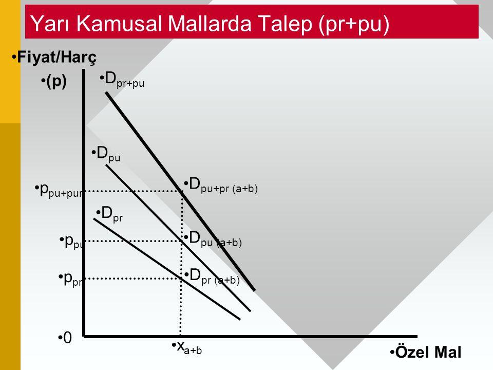 Yarı Kamusal Mallarda Talep (pr+pu) 0 Fiyat/Harç (p) Özel Mal D pu (a+b) D pr+pu D pu x a+b D pr (a+b) D pr D pu+pr (a+b) p pr p pu p pu+pur
