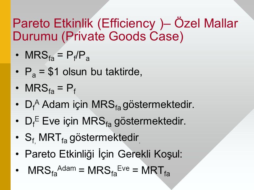 Pareto Etkinlik (Efficiency )– Özel Mallar Durumu (Private Goods Case) MRS fa = P f /P a P a = $1 olsun bu taktirde, MRS fa = P f D f A Adam için MRS
