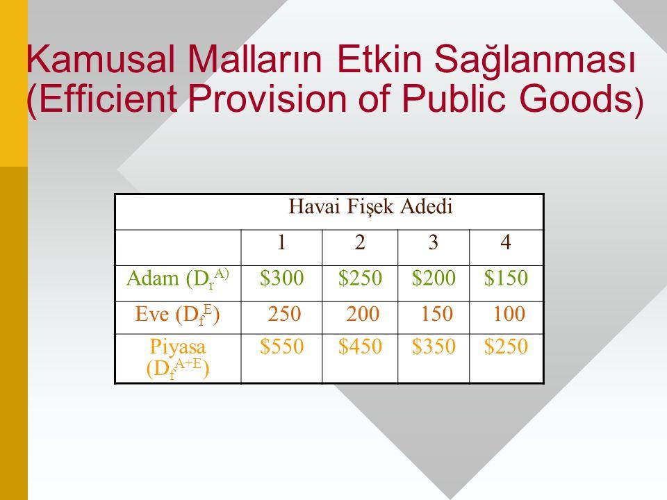 Kamusal Malların Etkin Sağlanması (Efficient Provision of Public Goods ) Havai Fişek Adedi 1234 Adam (D r A) $300$250$200$150 Eve (D f E ) 250 200 150