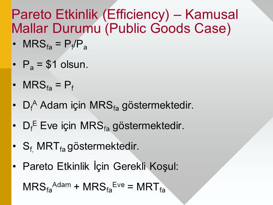 Pareto Etkinlik (Efficiency) – Kamusal Mallar Durumu (Public Goods Case) MRS fa = P f /P a P a = $1 olsun. MRS fa = P f D f A Adam için MRS fa gösterm