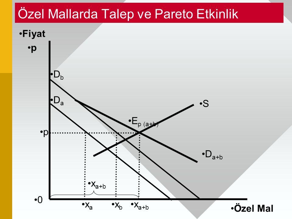 Özel Mallarda Talep ve Pareto Etkinlik 0 Fiyat p Özel Mal x b E p (a+b) D a+b D b D a x a+b p S x a x a+b