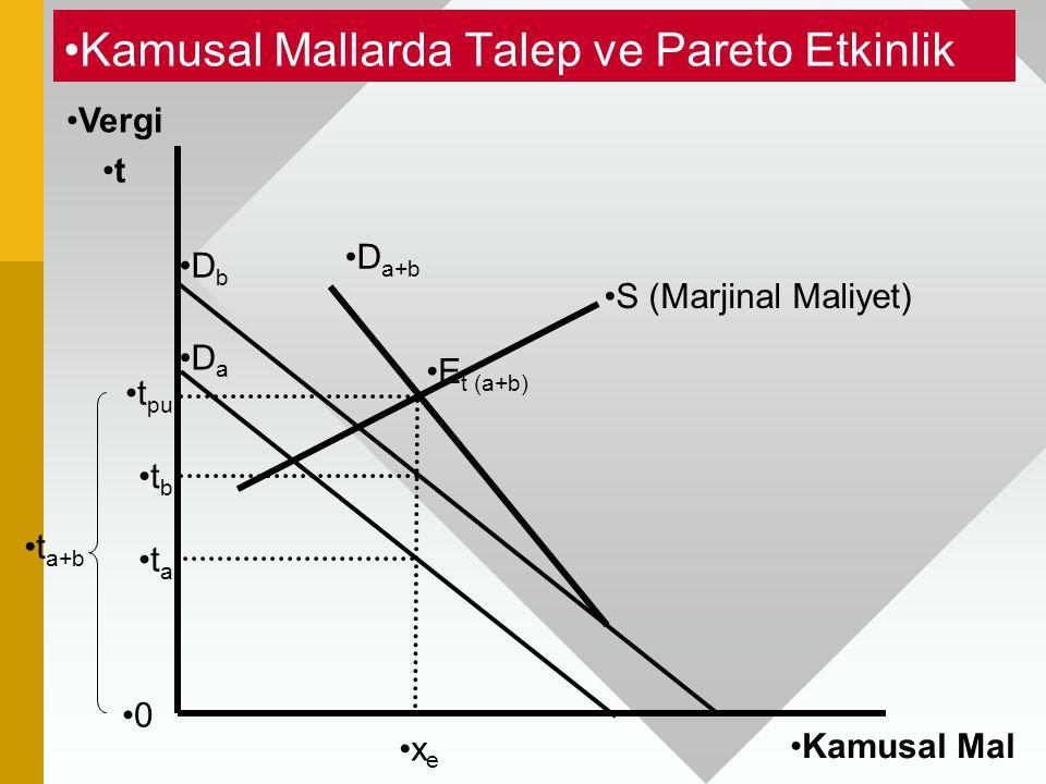 Kamusal Mallarda Talep ve Pareto Etkinlik 0 Vergi t Kamusal Mal x e E t (a+b) D a+b D b D a t a+b t a t b t pu S (Marjinal Maliyet)
