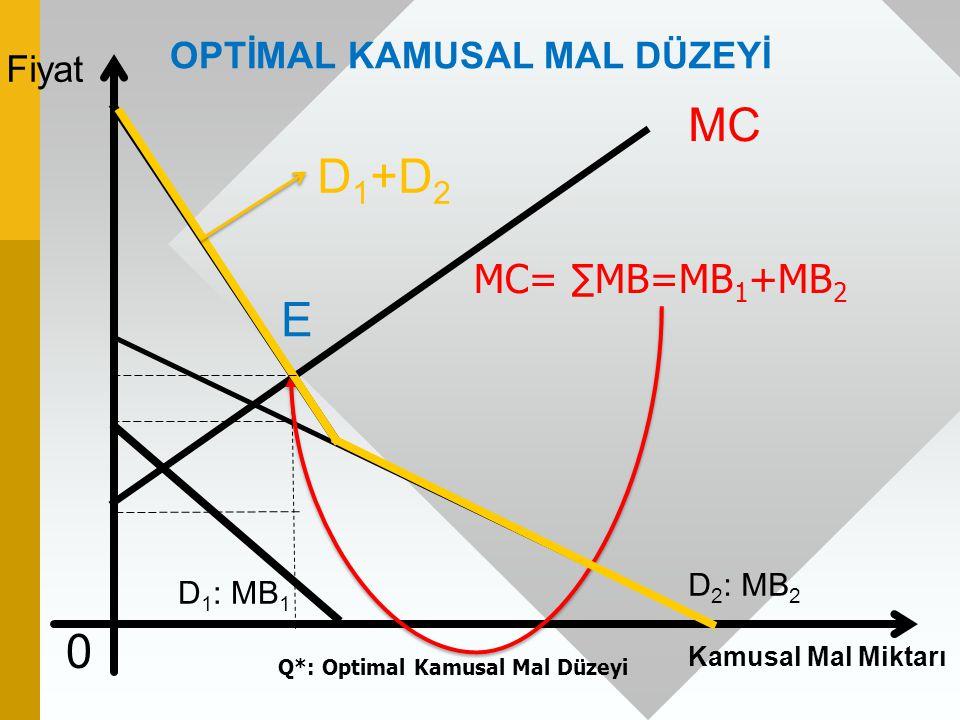 Fiyat Kamusal Mal Miktarı 0 D 2 : MB 2 MC OPTİMAL KAMUSAL MAL DÜZEYİ MC= ∑MB=MB 1 +MB 2 Q*: Optimal Kamusal Mal Düzeyi D 1 : MB 1 E D 1 +D 2