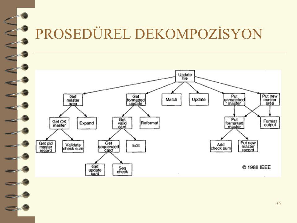 PROSEDÜREL DEKOMPOZİSYON 35
