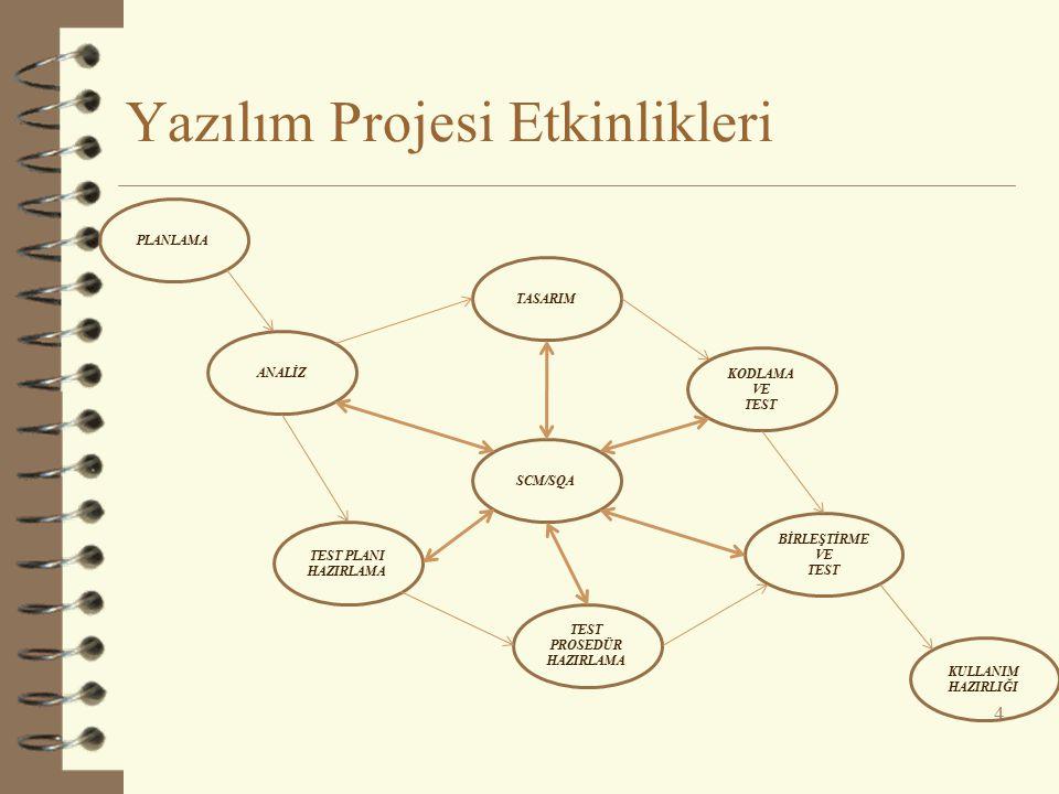 Yazılım Projesi Etkinlikleri 4 PLANLAMA ANALİZ SCM/SQA BİRLEŞTİRME VE TEST KULLANIM HAZIRLIĞI TEST PLANI HAZIRLAMA TEST PROSEDÜR HAZIRLAMA KODLAMA VE TEST TASARIM