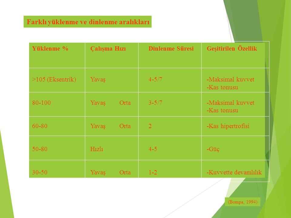Yüklenme %Çalışma HızıDinlenme SüresiGeşitirilen Özellik >105 (Eksentrik)Yavaş4-5/7-Maksimal kuvvet -Kas tonusu 80-100YavaşOrta3-5/7-Maksimal kuvvet -
