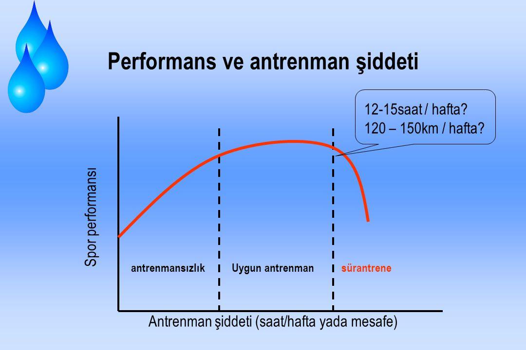 dinlenme süresi oldukça kısa ise; Çalışma kapasitesi süre Performans durumu Negatife düşer Başlama düzeyi