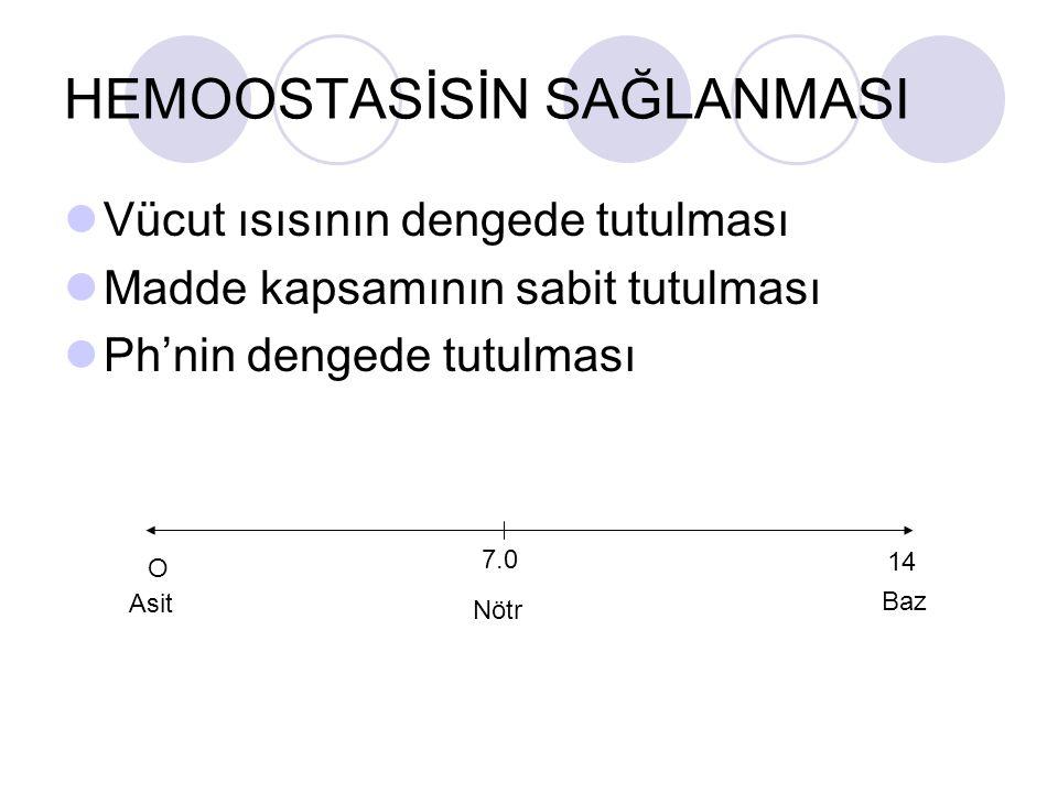 HEMOOSTASİS O 2 -CO 2 yoğunluğu PH Madde yoğunluğu Kan volümü Kan glikoz düzeyi Vücut ısısı v.b.