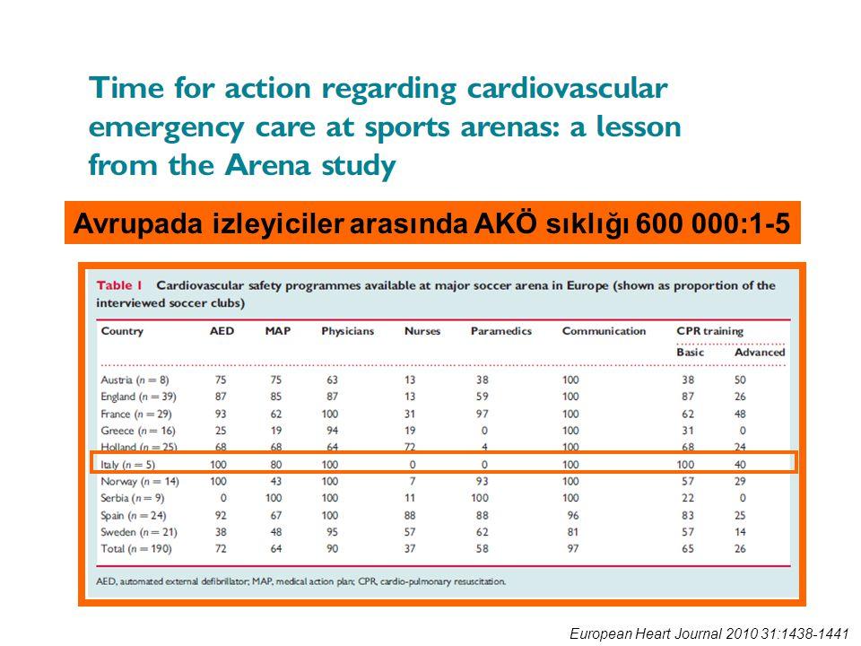 European Heart Journal 2010 31:1438-1441 Avrupada izleyiciler arasında AKÖ sıklığı 600 000:1-5