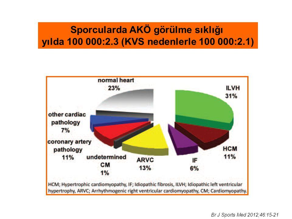 Sporcularda AKÖ görülme sıklığı yılda 100 000:2.3 (KVS nedenlerle 100 000:2.1) Br J Sports Med 2012;46:15-21