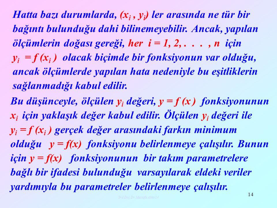 Yrd.Doç.Dr.Mustafa Akkol15 15 y = mx + b şeklinde bir doğrusal fonksiyon veya y = ax 2 + bx + c gibi bir karesel fonksiyon olabilir.Bu durumda belirlenmesi gereken parametreler m, b veya a, b, c dir.
