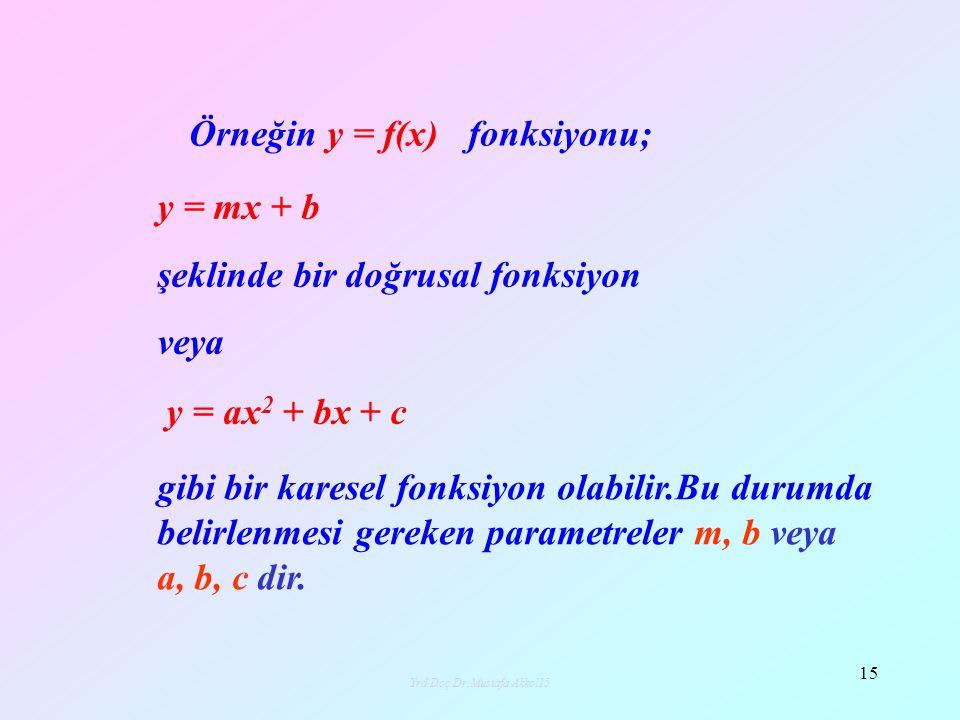 Yrd.Doç.Dr.Mustafa Akkol16 16 y=mx+b (x 4,y 4 ) (x i,y i ) (x 1,y 1 ) (x 2,y 2 ) (x 3,y 3 ) (x 6,y 6 ) (x 5,y 5 ) (x n,y n ) y 1 -mx 1 -b y 5 -mx 5 -b y i -mx i -b y n -mx n -b x y