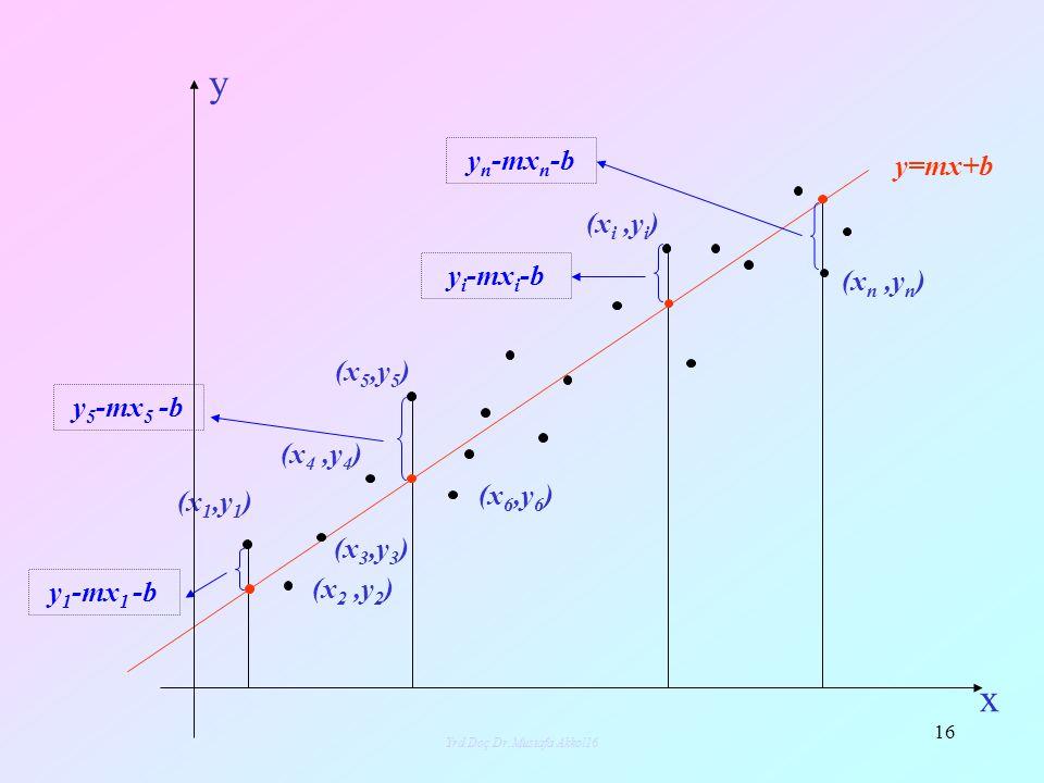 Yrd.Doç.Dr.Mustafa Akkol17 17 Bu dersimizde, bir veri tablosuna en iyi uyan doğrusal fonksiyonların bulunmasında en küçük kareler yönteminin nasıl kullanıldığını örnekleriyle göreceğiz.