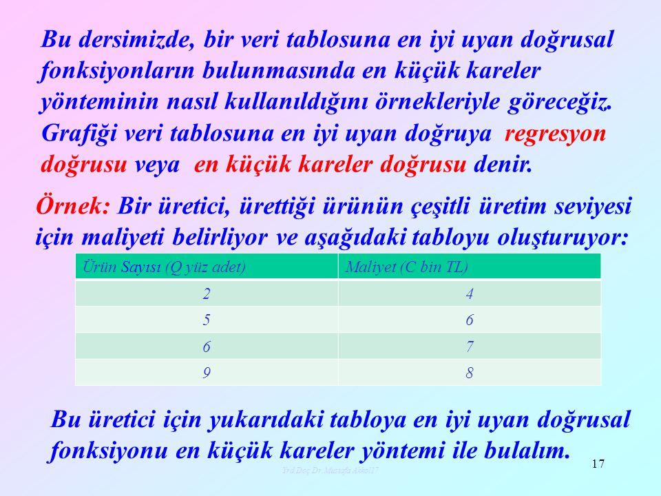 x y Yrd.Doç.Dr.Mustafa Akkol18 18 (2,4) (5,6) (6,7) (9,8) C=mQ+b 4-m2-b6-m5-b7-m6-b8-m9-b 2569 Tablodaki veriler, düzlemde (2,4), (5,6), (6,7), (9,8) noktalarını verir.