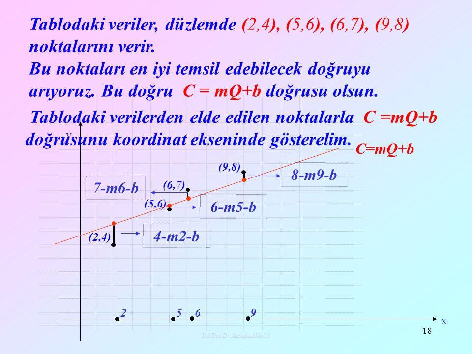 Yrd.Doç.Dr.Mustafa Akkol19 19 Yapmamız gereken şey verilerden elde edilen noktalarla doğrunun noktaları arasındaki y i – mx i –b farklarının mutlak değerleri toplamının minimum olmasını sağlamaktır.