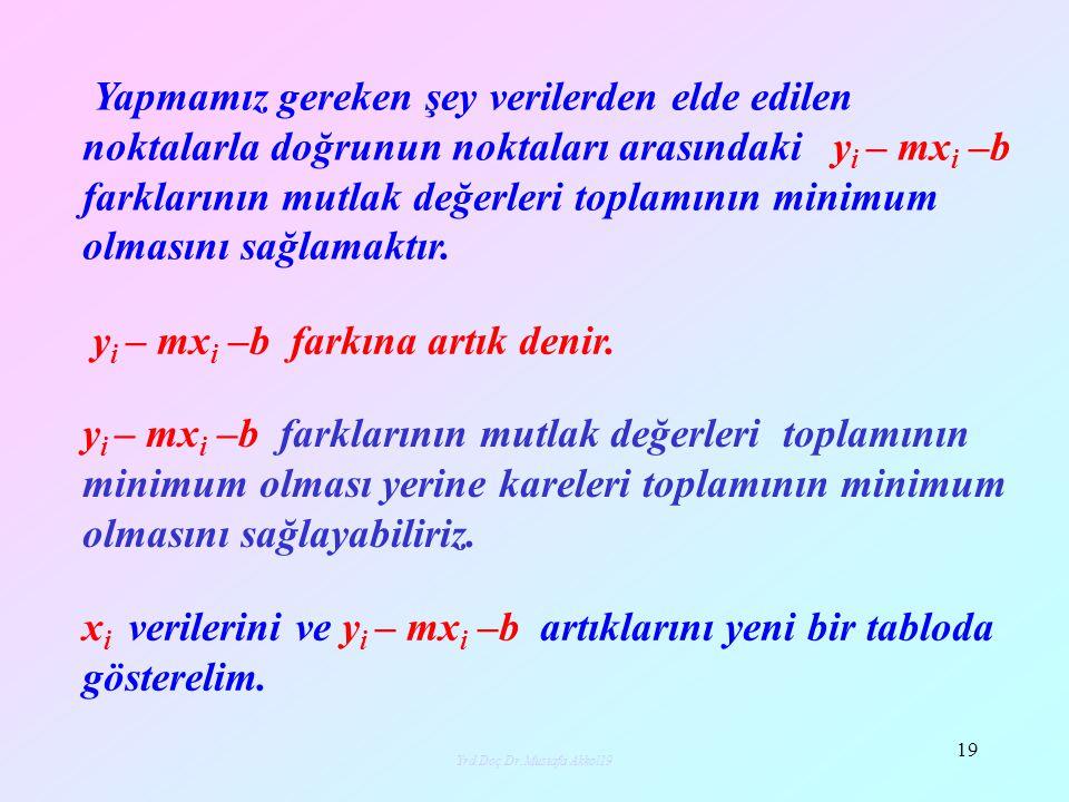 Yrd.Doç.Dr.Mustafa Akkol20 20 Artıkların kareleri toplamı; F(m,b)=(4-2m-b) 2 + (6-5m-b) 2 +(7-6m-b) 2 +(8-9m-b) 2 şeklinde değişkenleri m ve b olan iki değişkenli bir fonksiyon tanımlar.