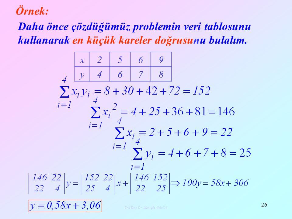 Yrd.Doç.Dr.Mustafa Akkol27 27 Aşağıdaki veri tablosu için en küçük kareler doğrusunu bulunuz ve x = 15 için y yi tahmin ediniz.