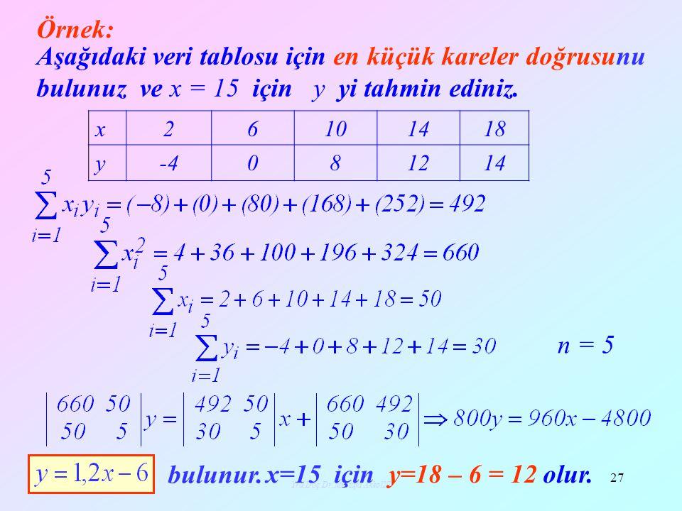 Yrd.Doç.Dr.Mustafa Akkol28 28 Aşağıdaki veri tablosu için en küçük kareler doğrusunu bulunuz ve x = 15 için y yi tahmin ediniz.
