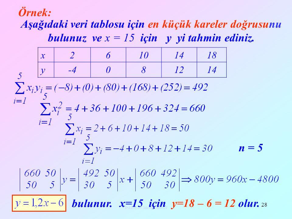 Yrd.Doç.Dr.Mustafa Akkol29 29 En küçük kareler yöntemi ile çözülebilecek bir fiyat analizi problemi örneği veriyoruz.