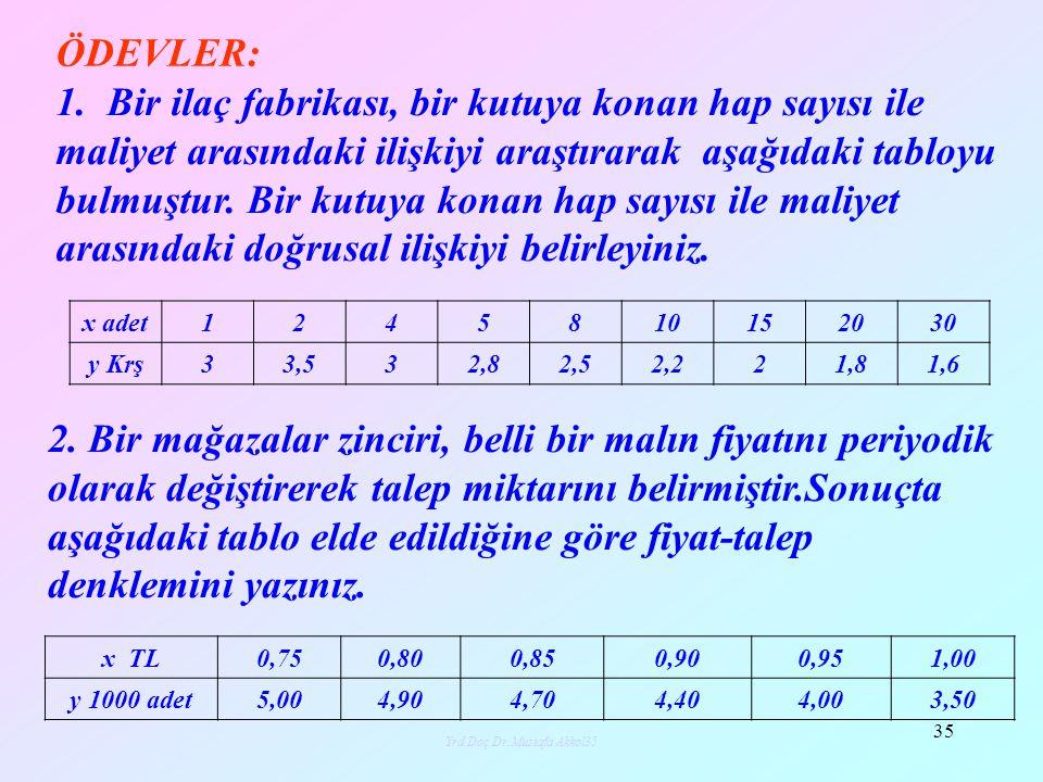 Yrd.Doç.Dr.Mustafa Akkol36 36 3.